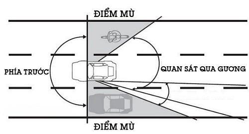 điểm mù trên ô tô là gì