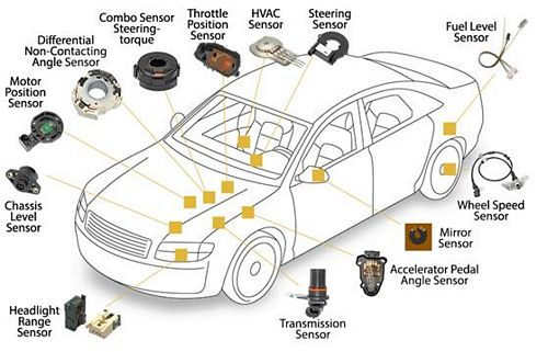 các loại cảm biến thông dụng trên ô tô