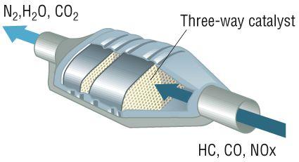 cấu tạo của bộ chuyển đổi xúc tác khí thải