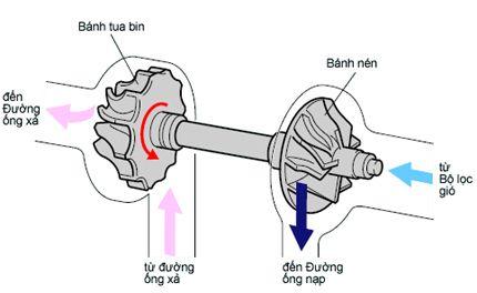 cấu tạo của turbo tăng áp